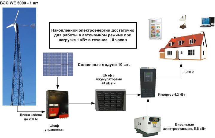WE5000+solar